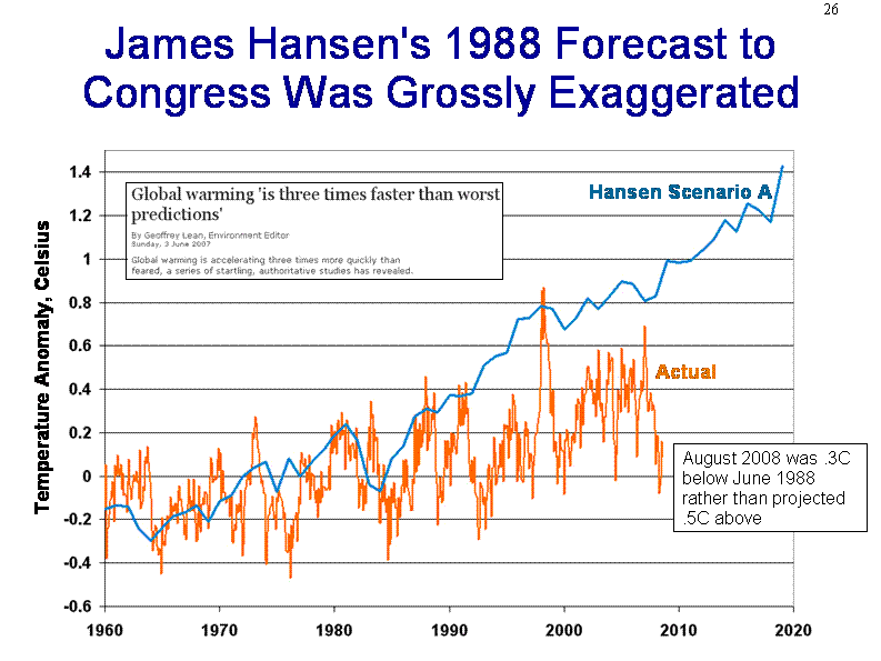 Global Warming Prediction Tracker » Forum Post by Frogboy
