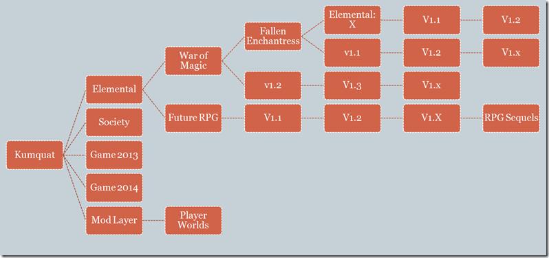 The Stardock Game Roadmap 2011