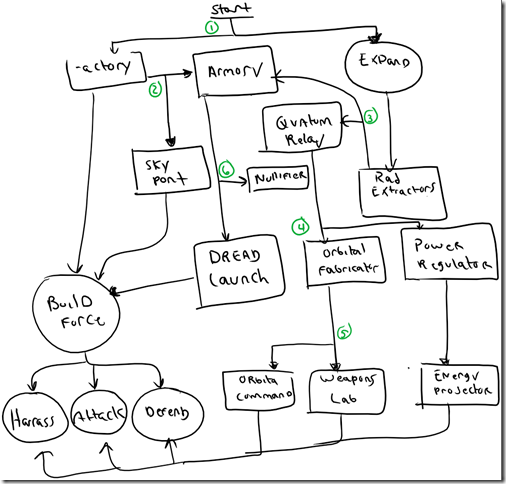 Ashes PreMortem Game Design Process - Game design process